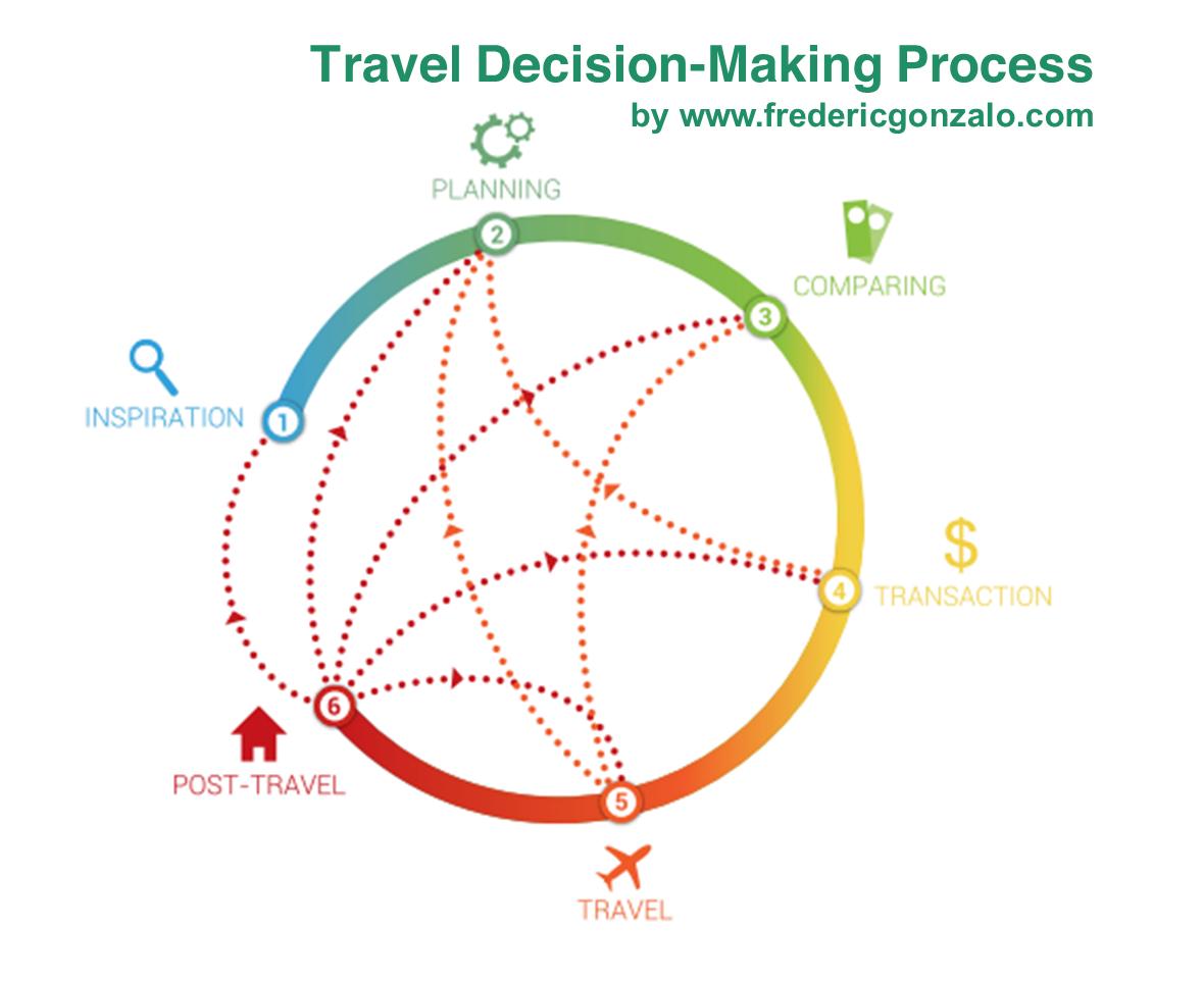 Travel decision-making process
