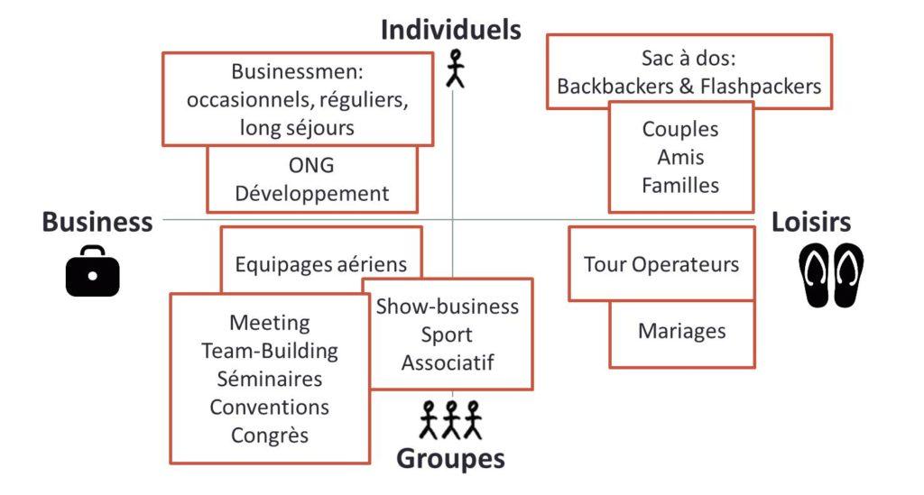 matrice segmentation clientèle tourisme