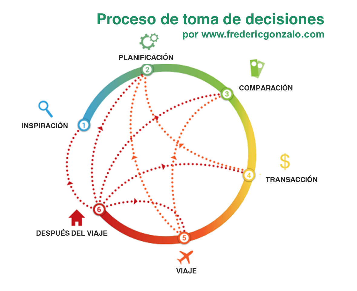proceso de toma de decisiones