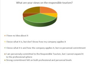 What are your views on Responsible Tourism
