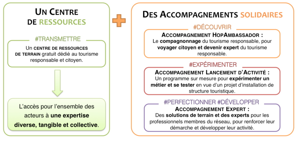 Hopineo ressources accompagnements prestations solidaires